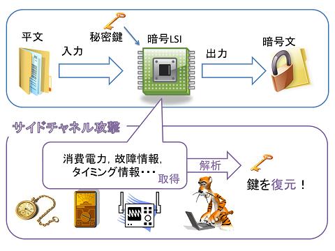 https://www.togawa.cs.waseda.ac.jp/img/research/secu-sidechannel-attack.png